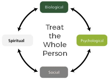 Prosperity Health - What is Integrative Medicine?